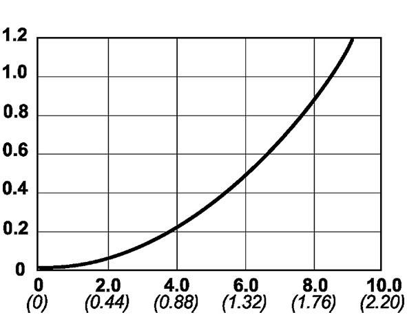 Cejn 115 Serisi Düz Alın Hidrolik Bilyalı Kaplinler [800 Bar]