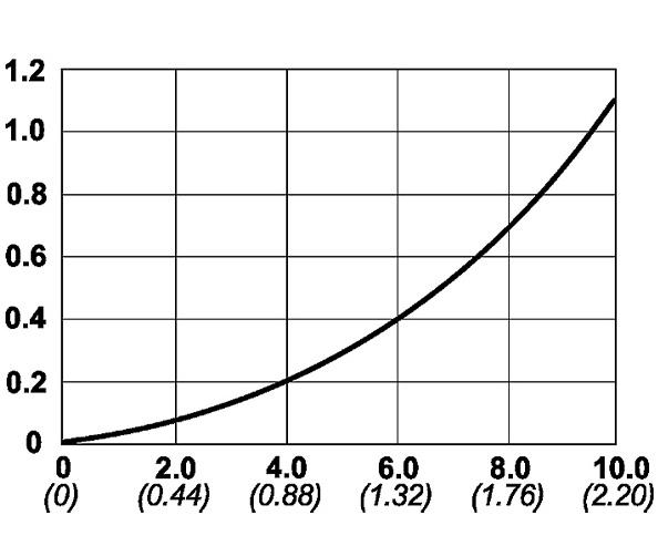 Cejn 117 Serisi Hidrolik Bilyalı Kaplinler [1000 Bar]