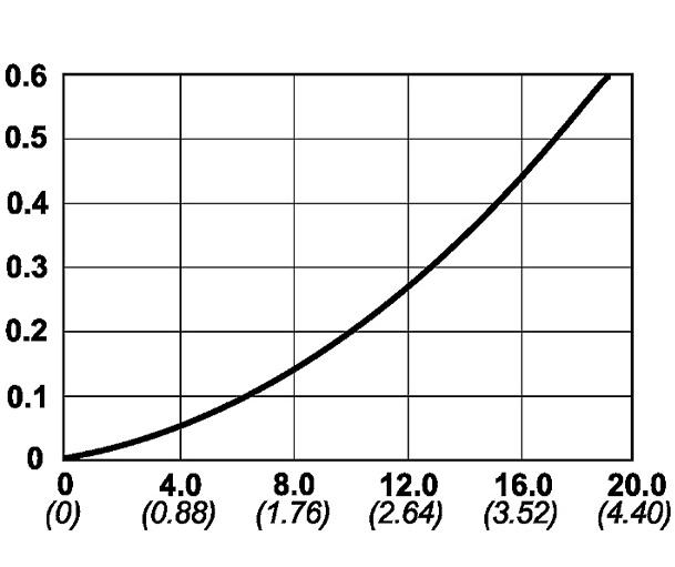 Cejn 218 Serisi Yüksek Debili Kaplinler [1000 Bar]