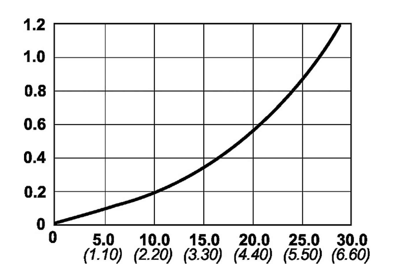 Cejn 232 Serisi Hidrolik Vidalı Kaplinler [700 Bar]