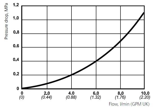 Cejn 115 Serisi Hidrolik Bilyalı Kaplinler [1000 Bar]