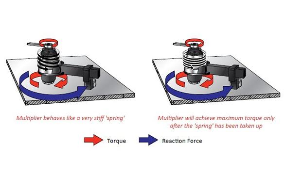 Norbar Kompakt Mekanik Tork Artırıcılar [ 3000 - 6000 Nm ]