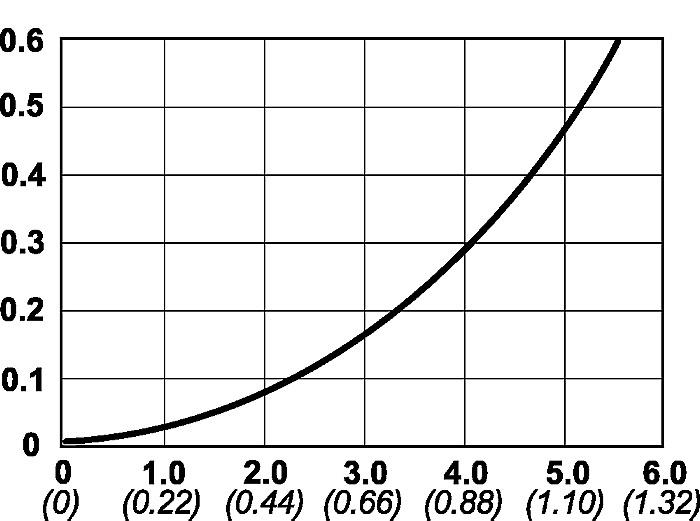Cejn 135 Serisi Hidrolik Bilyalı Kaplinler [3000 Bar]